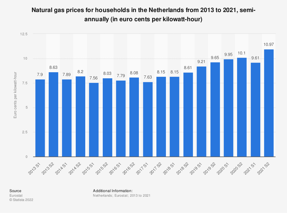 Statistic: Natural gas prices for households in the Netherlands from 2010 to 2018, semi-annually (in euro cents per kilowatt-hour)  | Statista