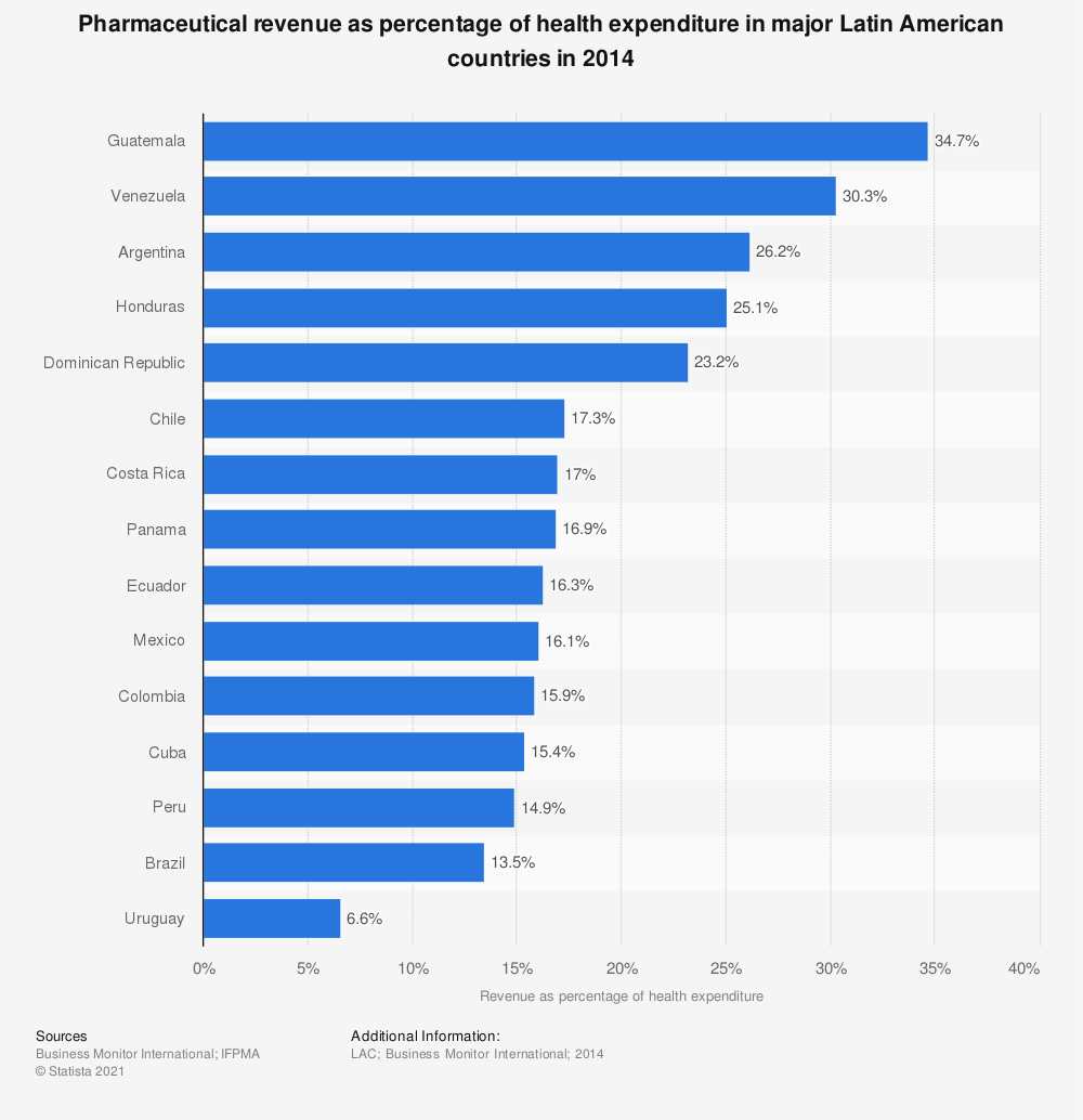 Statistic: Pharmaceutical revenue as percentage of health expenditure in major Latin American countries in 2014 | Statista
