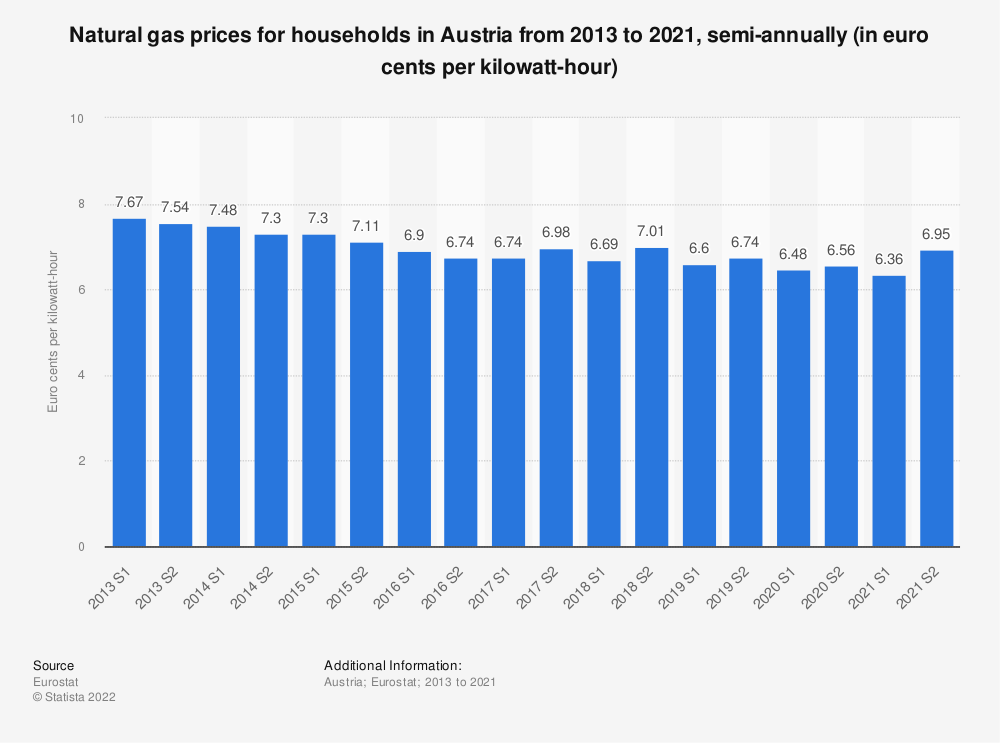 Statistic: Natural gas prices for households in Austria from 2010 to 2018, semi-annually (in euro cents per kilowatt-hour)    Statista