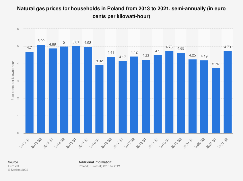 Statistic: Natural gas prices for households in Poland from 2010 to 2018, semi-annually (in euro cents per kilowatt-hour)  | Statista