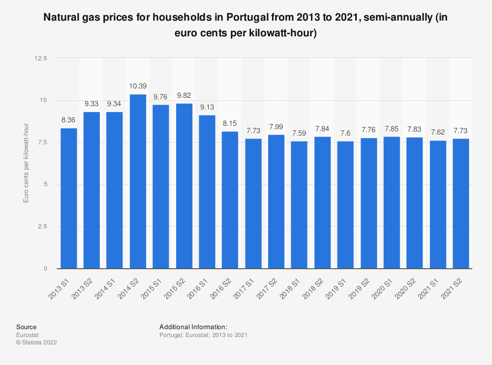 Statistic: Natural gas prices for households in Portugal from 2010 to 2018, semi-annually (in euro cents per kilowatt-hour)  | Statista
