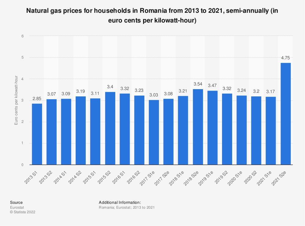 Statistic: Natural gas prices for households in Romania from 2010 to 2018, semi-annually (in euro cents per kilowatt-hour)    Statista
