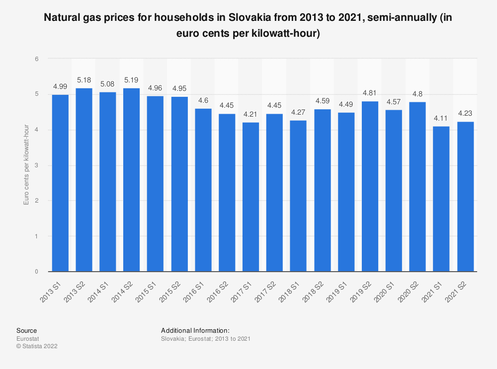 Statistic: Natural gas prices for households in Slovakia from 2010 to 2018, semi-annually (in euro cents per kilowatt-hour)  | Statista