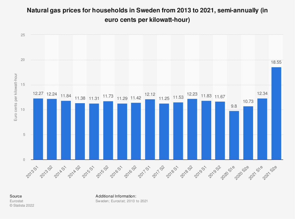 Statistic: Natural gas prices for households in Sweden from 2010 to 2018, semi-annually (in euro cents per kilowatt-hour)  | Statista