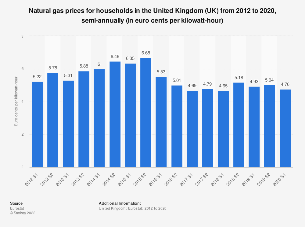 Statistic: Natural gas prices for households in the United Kingdom (UK) from 2010 to 2018, semi-annually (in euro cents per kilowatt-hour)    Statista