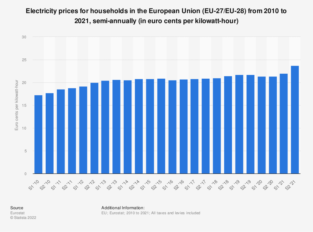 Statistic: Electricity prices for households in the European Union (EU-28) from 2010 to 2018, semi-annually (in euro cents per kilowatt-hour)  | Statista