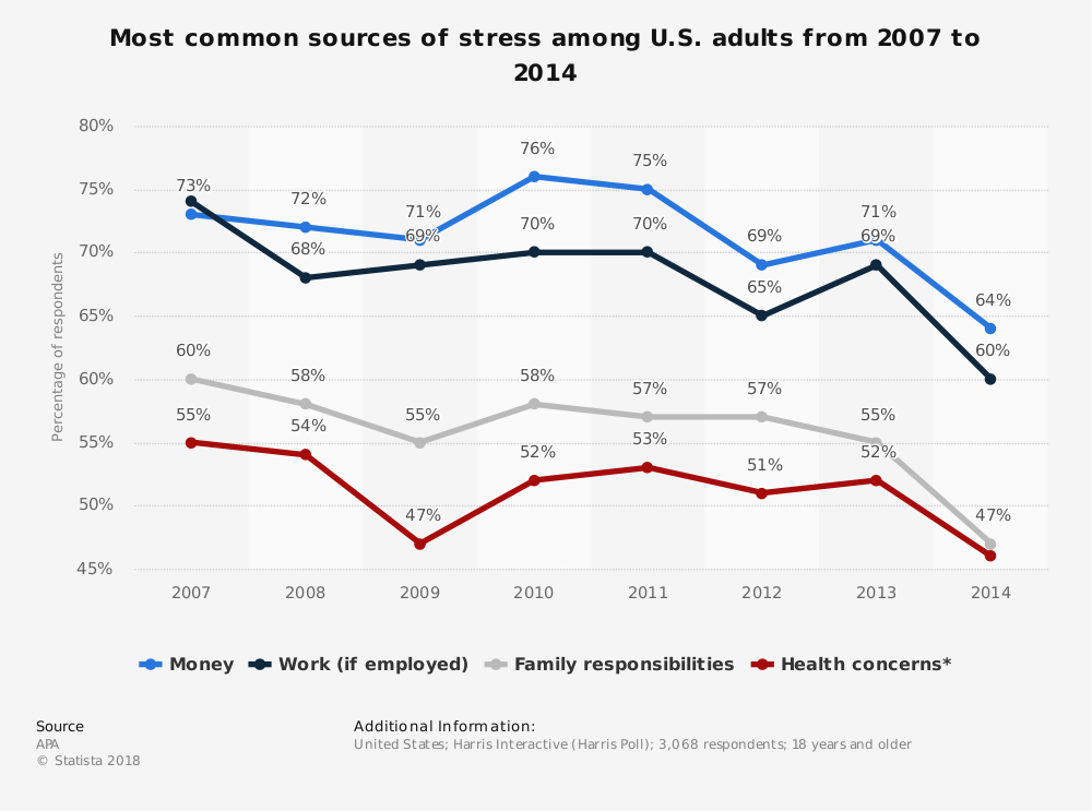 Statistic: Most common sources of stress among U.S. adults from 2007 to 2014 | Statista