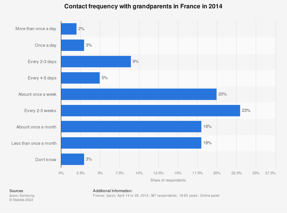 Statistic: Contact frequency with grandparents in France in 2014 | Statista