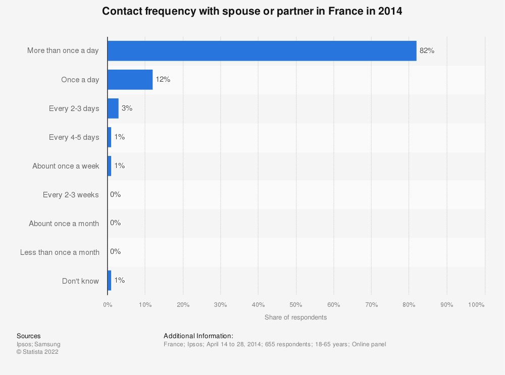Statistic: Contact frequency with spouse or partner in France in 2014 | Statista