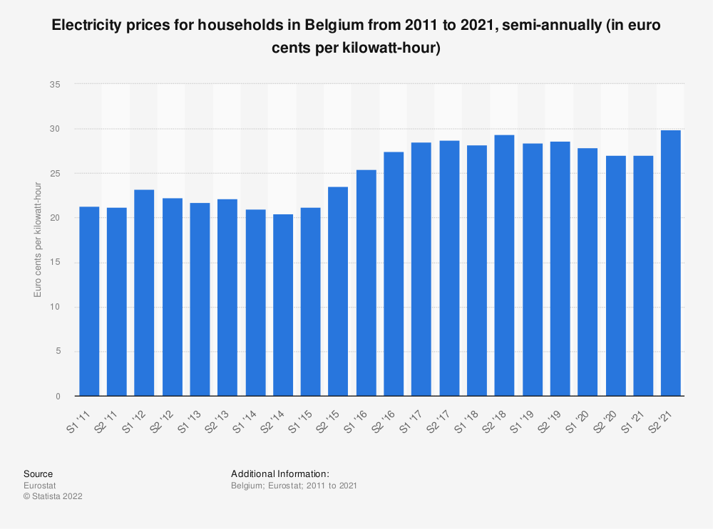 Statistic: Electricity prices for households in Belgium from 2010 to 2019, semi-annually (in euro cents per kilowatt-hour)  | Statista