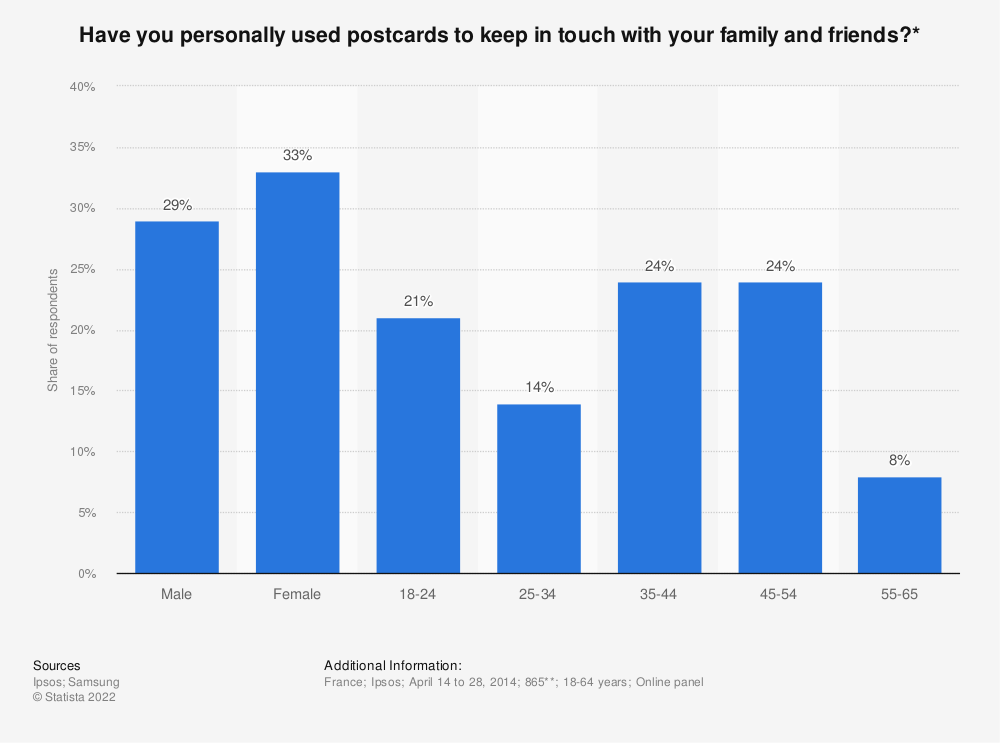 Statistic: Have you personally used postcards to keep in touch with your family and friends?* | Statista