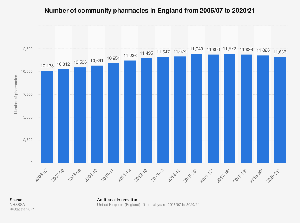 Statistic: Number of community pharmacies in England from 2006/07 to 2018/19 | Statista