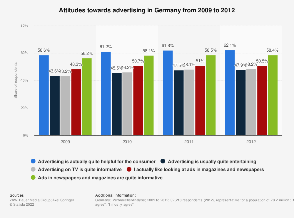 Statistic: Attitudes towards advertising in Germany from 2009 to 2012 | Statista