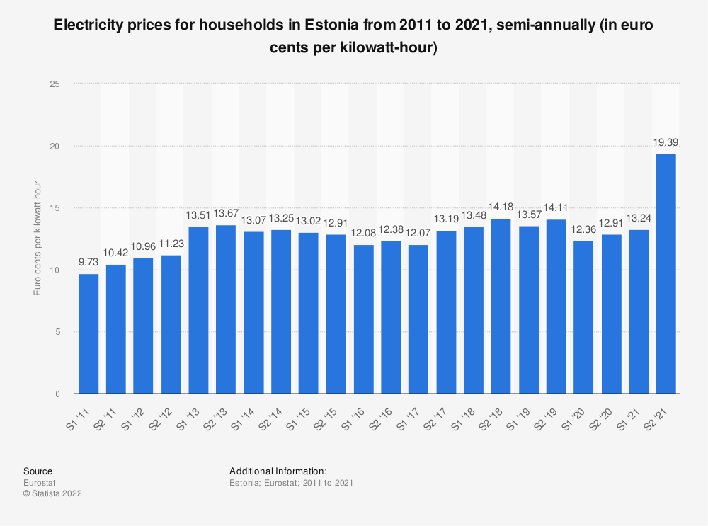 Statistic: Electricity prices for households in Estonia from 2010 to 2017, semi-annually (in euro cents per kilowatt-hour)  | Statista