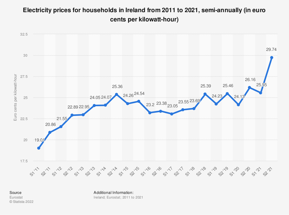 Statistic: Electricity prices for households in Ireland from 2010 to 2018, semi-annually (in euro cents per kilowatt-hour)  | Statista