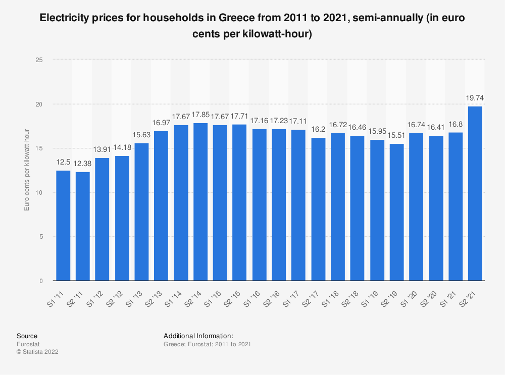 Statistic: Electricity prices for household consumers in Greece from 2010 to 2017, semi-annually (in euro cents per kilowatt-hour)  | Statista