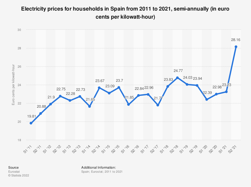 Statistic: Electricity prices for households in Spain from 2010 to 2018, semi-annually (in euro cents per kilowatt-hour)  | Statista