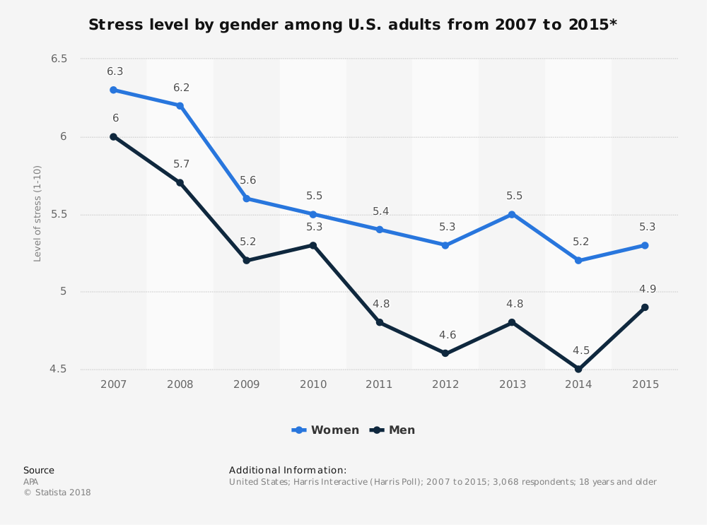 Statistic: Stress level by gender among U.S. adults from 2007 to 2015* | Statista