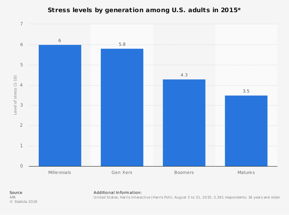 Statistic: Stress levels by generation among U.S. adults in 2015* | Statista