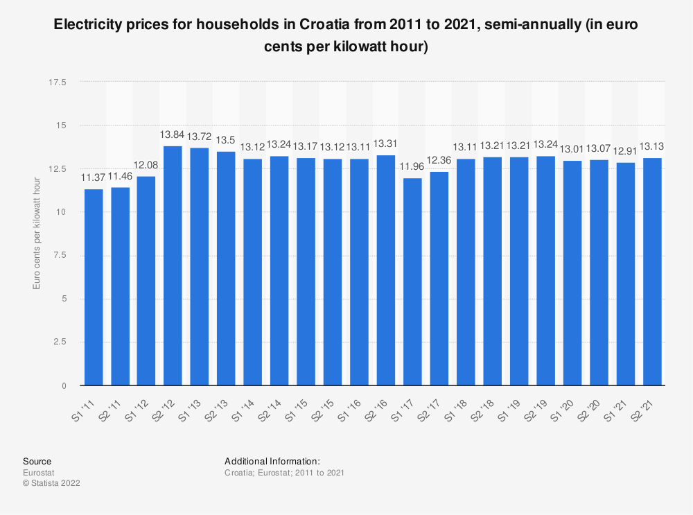 Statistic: Electricity prices for households in Croatia from 2010 to 2019, semi-annually* (in euro cents per kilowatt hour)  | Statista