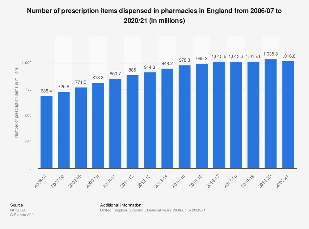 Statistic: Number of prescription items dispensed in pharmacies in England from 2006/07 to 2017/18 (in millions) | Statista