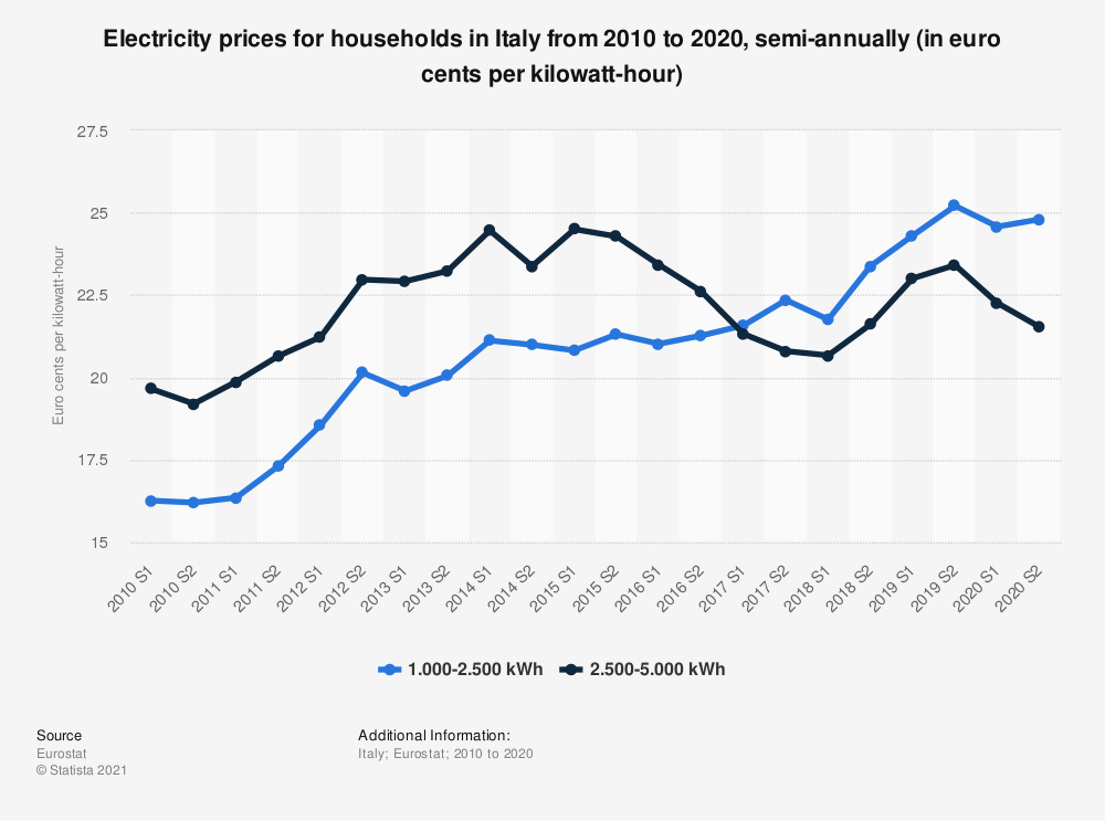 Statistic: Electricity prices for households in Italy from 2010 to 2020, semi-annually (in euro cents per kilowatt-hour)  | Statista