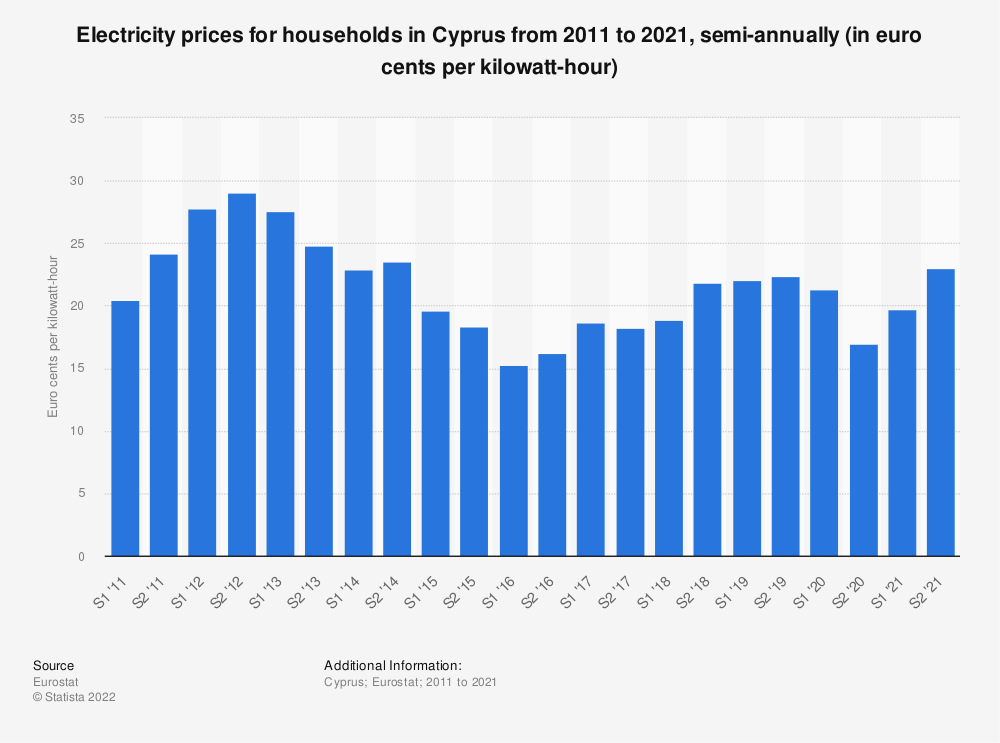 Statistic: Electricity prices for households in Cyprus from 2010 to 2020, semi-annually (in euro cents per kilowatt-hour)  | Statista