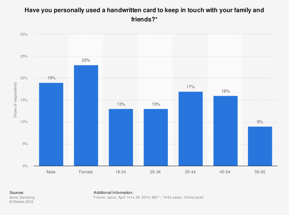 Statistic: Have you personally used a handwritten card to keep in touch with your family and friends?* | Statista