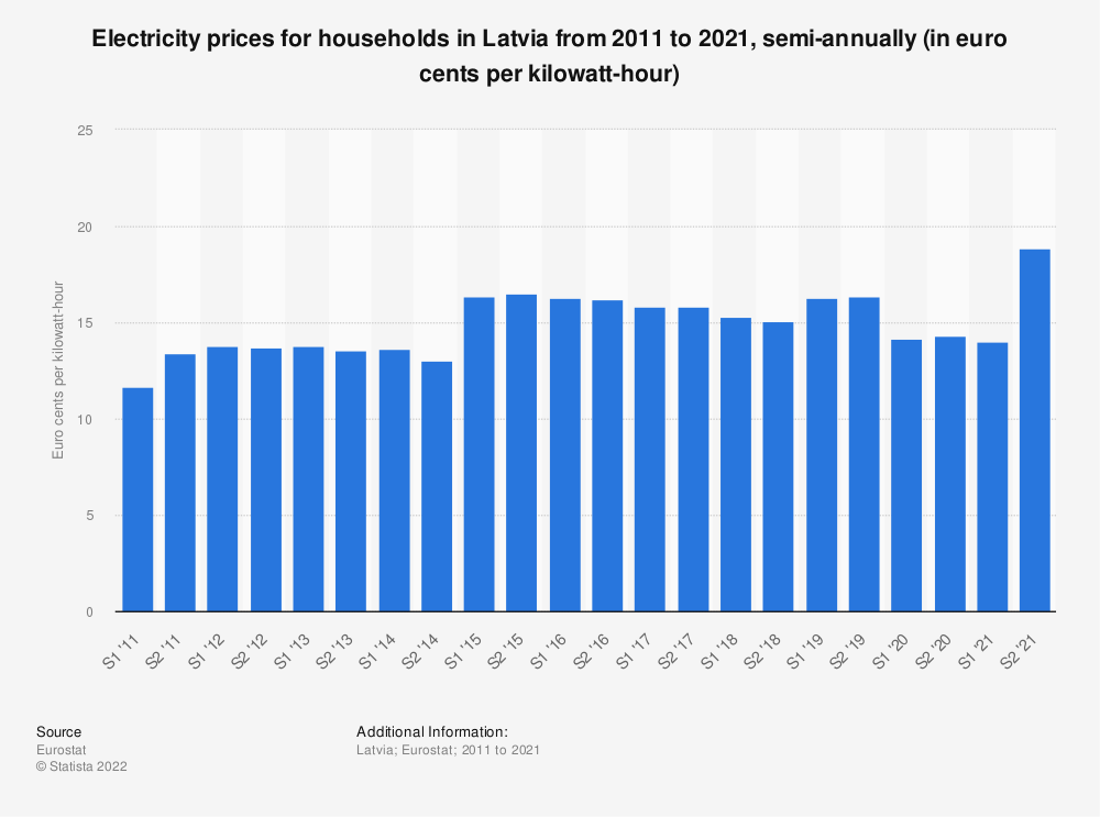 Statistic: Electricity prices for households in Latvia from 2010 to 2018, semi-annually (in euro cents per kilowatt-hour)  | Statista