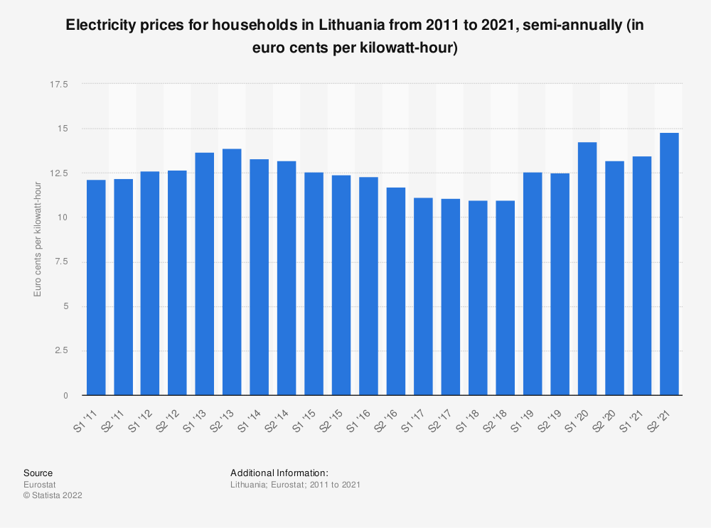 Statistic: Electricity prices for households in Lithuania from 2010 to 2020, semi-annually (in euro cents per kilowatt-hour)  | Statista