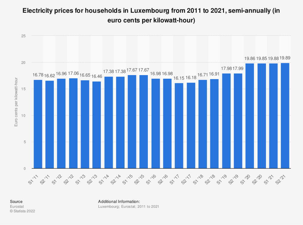 Statistic: Electricity prices for households in Luxembourg from 2010 to 2018, semi-annually (in euro cents per kilowatt-hour)  | Statista