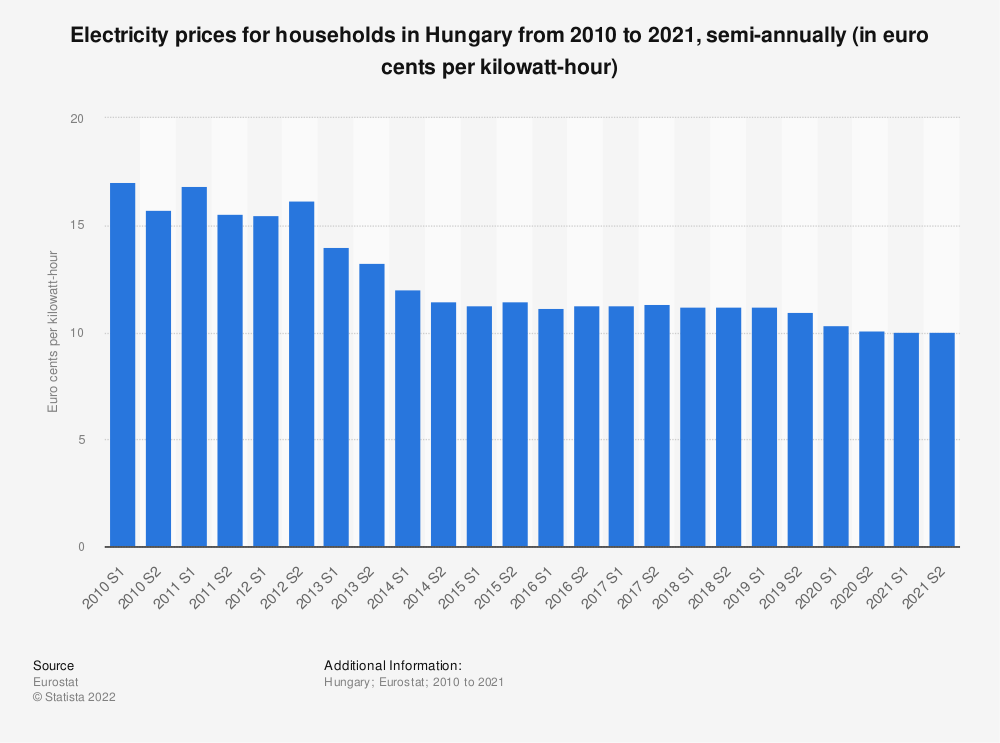 Statistic: Electricity prices for households in Hungary from 2010 to 2018, semi-annually (in euro cents per kilowatt-hour)  | Statista
