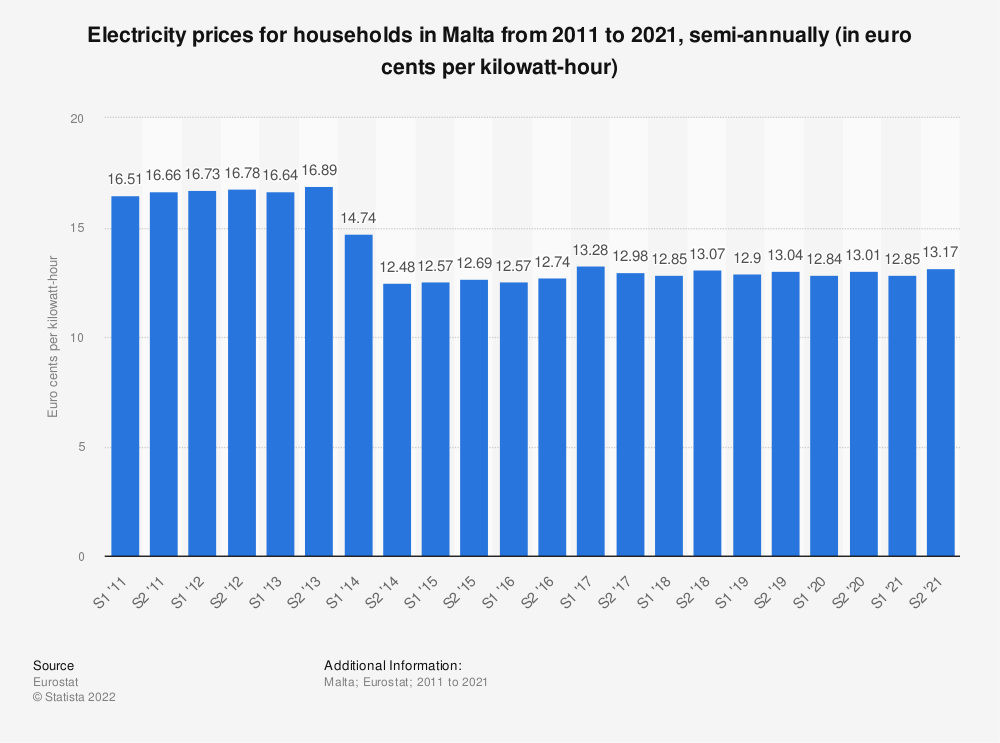 Statistic: Electricity prices for households in Malta from 2010 to 2017, semi-annually (in euro cents per kilowatt-hour)  | Statista
