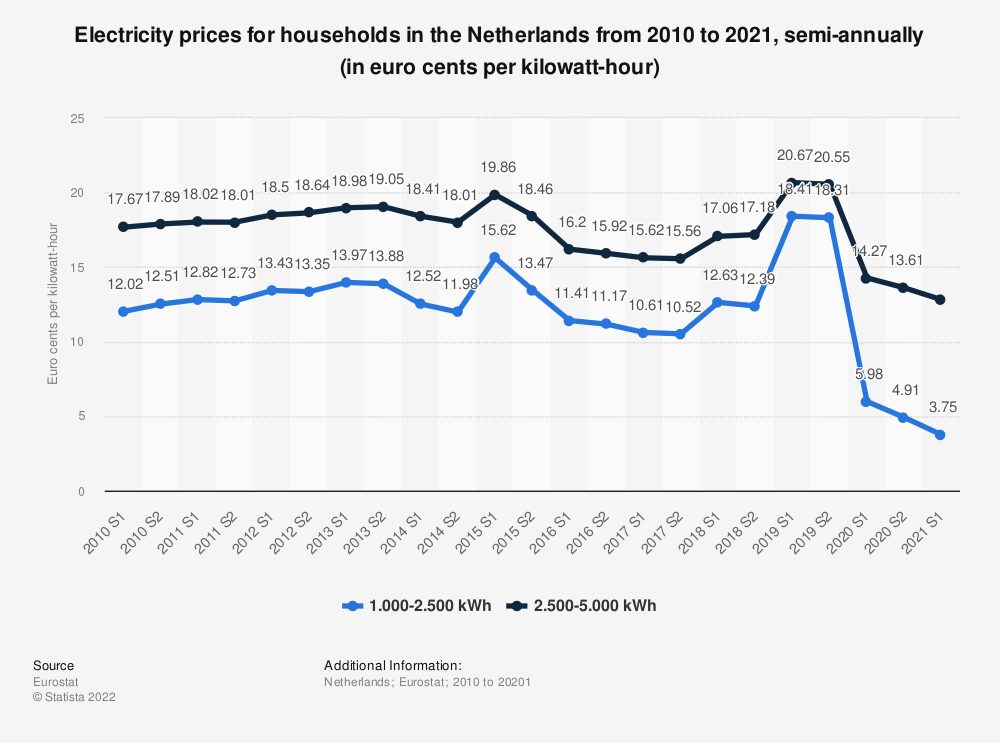 Statistic: Electricity prices for households in the Netherlands from 2010 to 2018, semi-annually (in euro cents per kilowatt-hour)  | Statista