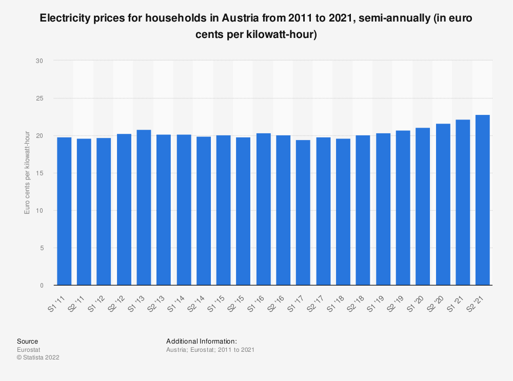 Statistic: Electricity prices for households in Austria from 2010 to 2018, semi-annually (in euro cents per kilowatt-hour)  | Statista