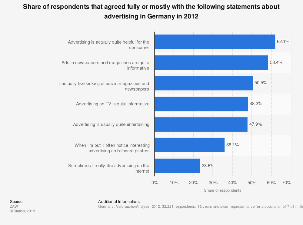 Statistic: Share of respondents that agreed fully or mostly with the following statements about advertising in Germany in 2012 | Statista