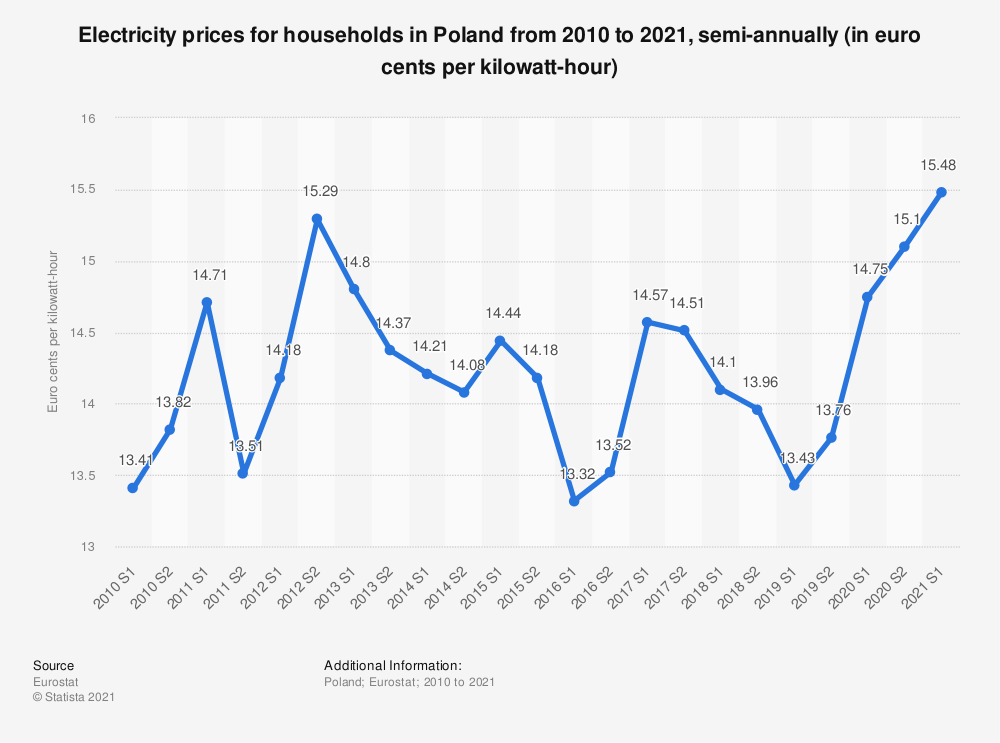 Statistic: Electricity prices for households in Poland from 2010 to 2018, semi-annually (in euro cents per kilowatt-hour)  | Statista