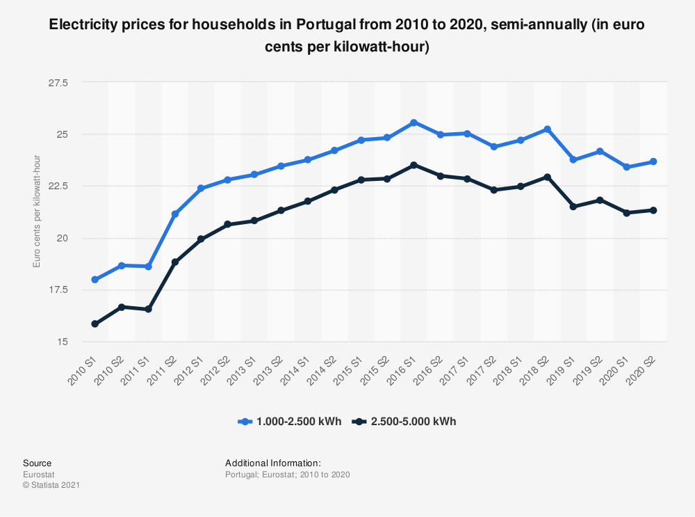 Statistic: Electricity prices for households in Portugal from 2010 to 2018, semi-annually (in euro cents per kilowatt-hour)  | Statista