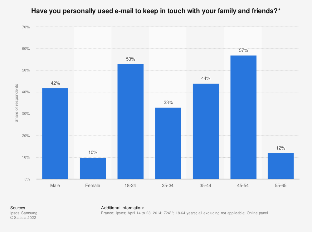 Statistic: Have you personally used e-mail to keep in touch with your family and friends?* | Statista