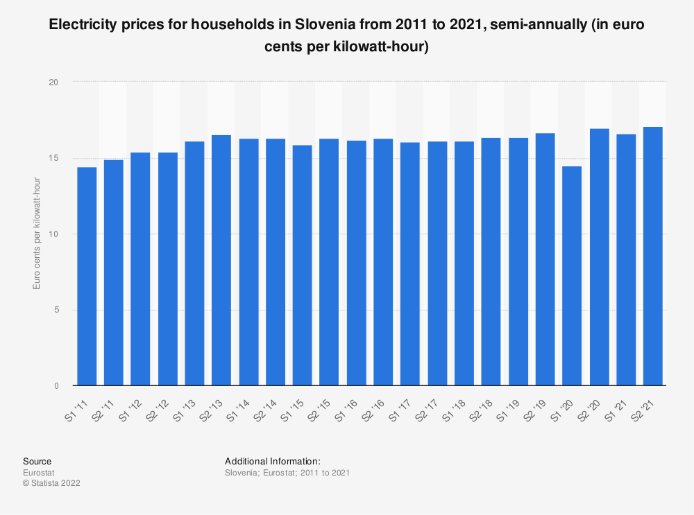 Statistic: Electricity prices for households in Slovenia from 2010 to 2018, semi-annually (in euro cents per kilowatt-hour)  | Statista