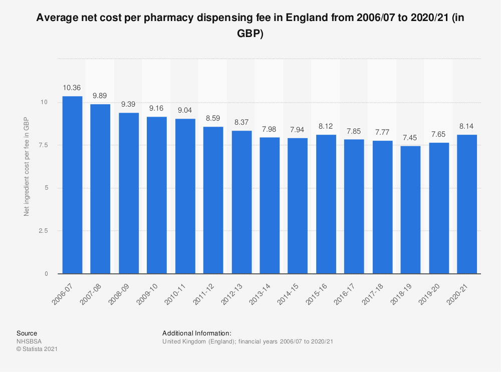 Statistic: Average net ingredient cost per pharmacy dispensing fee in England from 2006/07 to 2017/18 (in GBP) | Statista