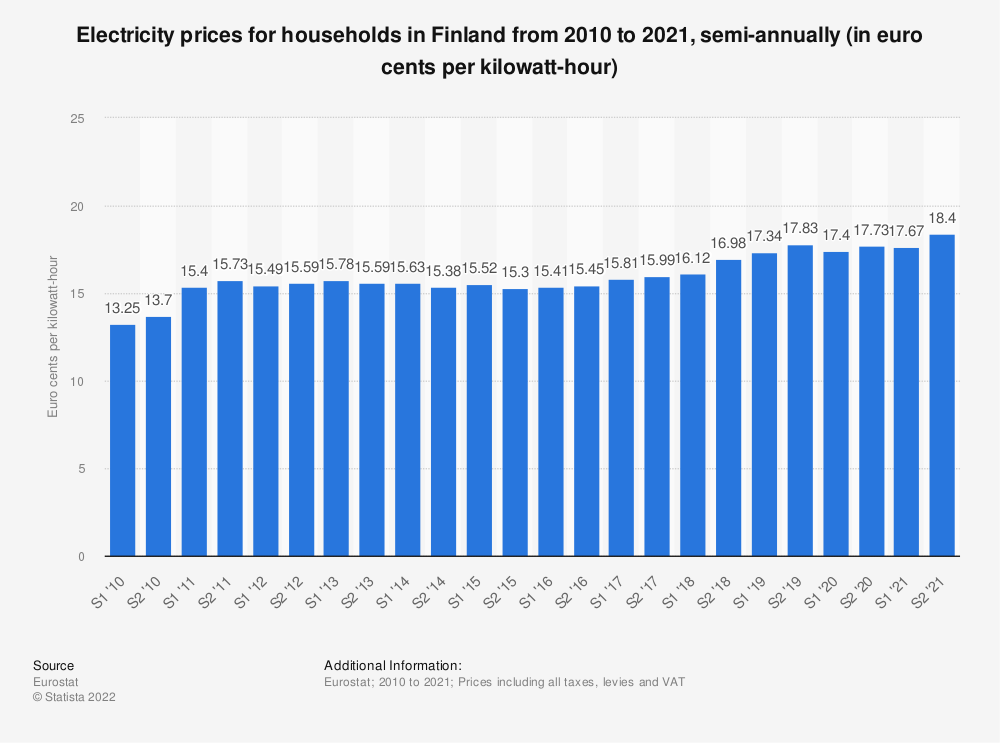 Statistic: Electricity prices for households in Finland from 2010 to 2020, semi-annually (in euro cents per kilowatt-hour)  | Statista