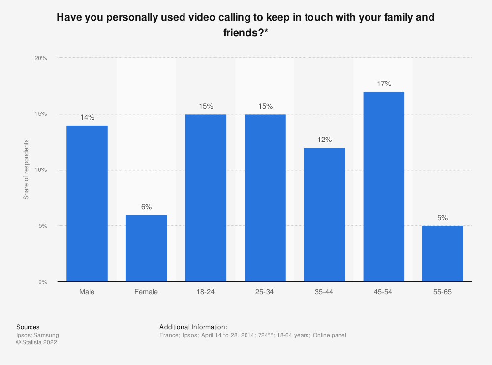 Statistic: Have you personally used video calling to keep in touch with your family and friends?* | Statista