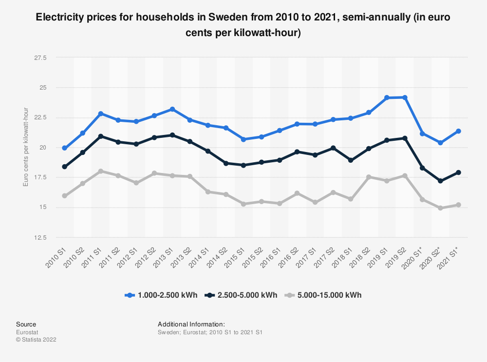 Statistic: Electricity prices for households in Sweden from 2010 to 2019, semi-annually (in euro cents per kilowatt-hour)  | Statista