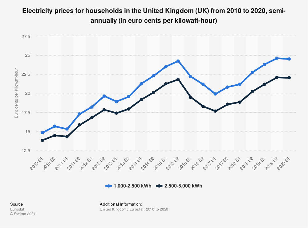 Statistic: Electricity prices for households in the United Kingdom (UK) from 2010 to 2020, semi-annually (in euro cents per kilowatt-hour) | Statista