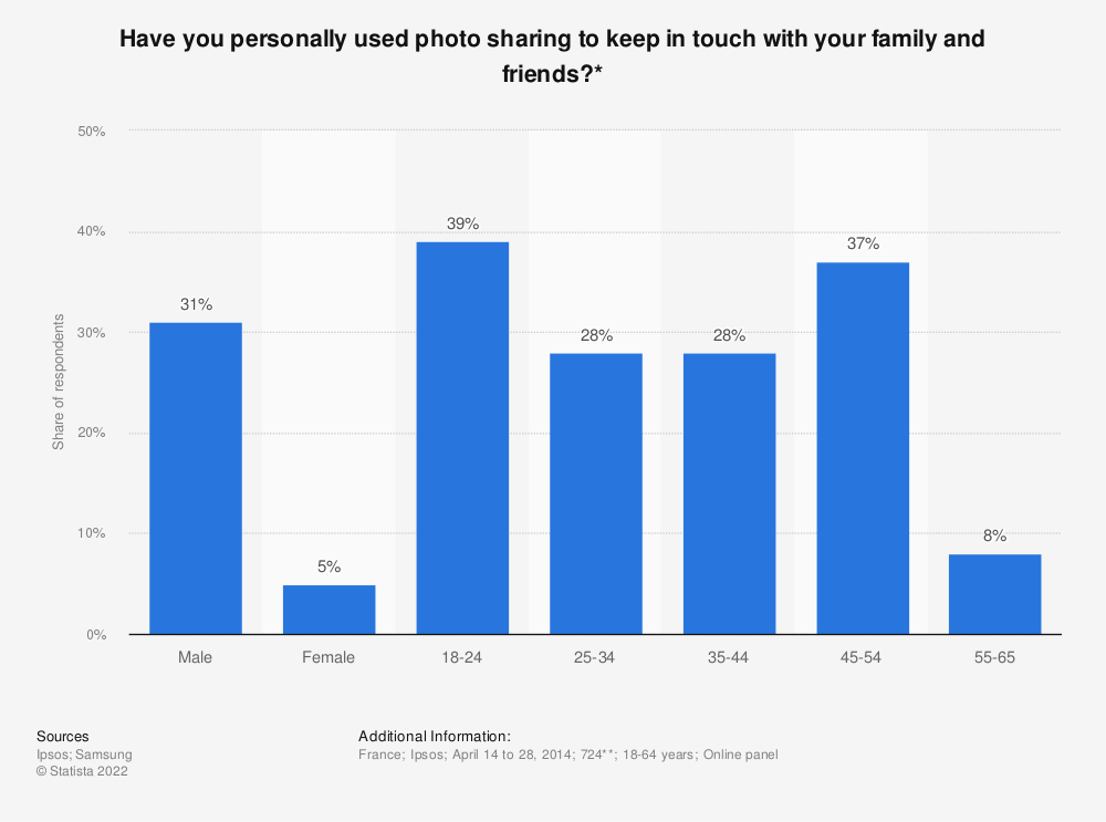 Statistic: Have you personally used photo sharing to keep in touch with your family and friends?* | Statista