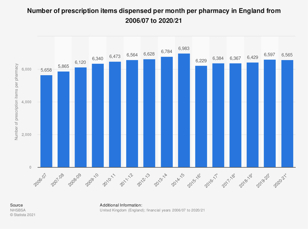 Statistic: Number of prescription items dispensed per month per pharmacy in England from 2006/07 to 2018/19 | Statista