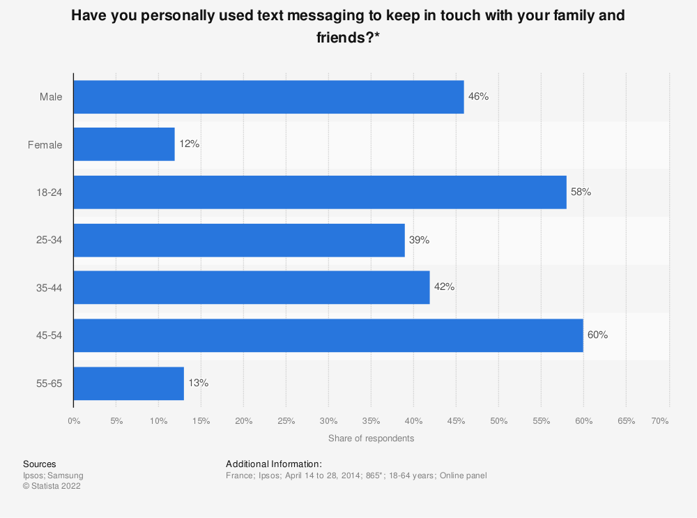 Statistic: Have you personally used text messaging to keep in touch with your family and friends?* | Statista