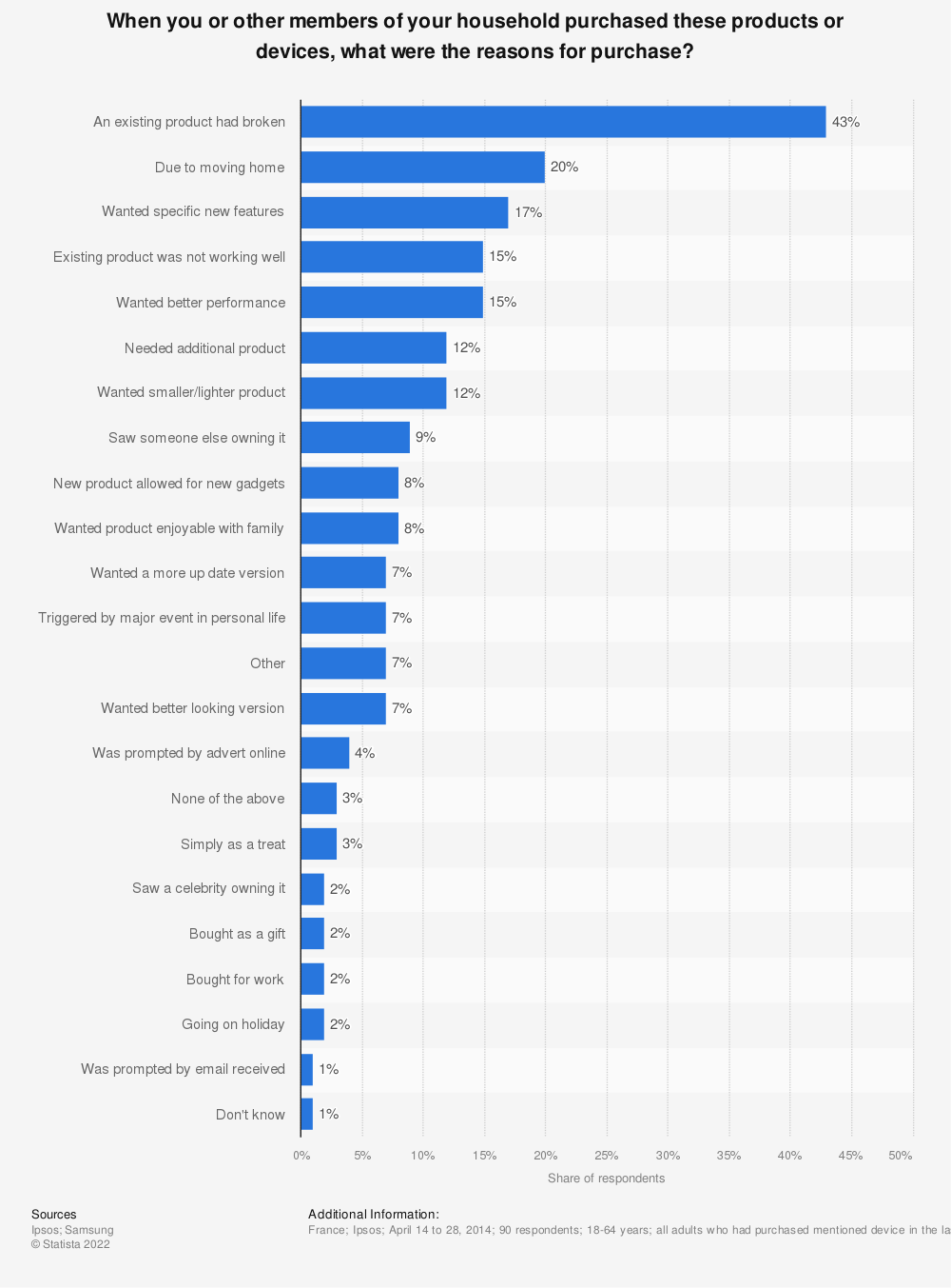 Statistic: When you or other members of your household purchased these products or devices, what were the reasons for purchase? | Statista