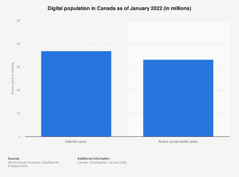 Statistic: Digital population in Canada as of January 2021 (in millions) | Statista